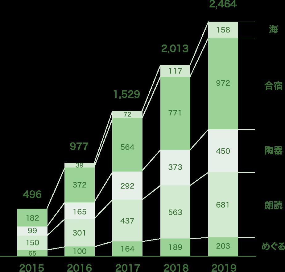 参加者数のグラフ